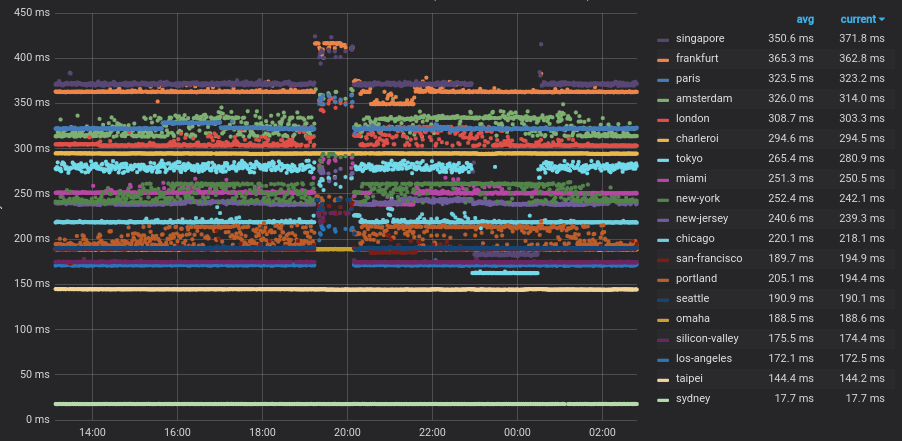 Overseas cable fault - Packet loss from Australia