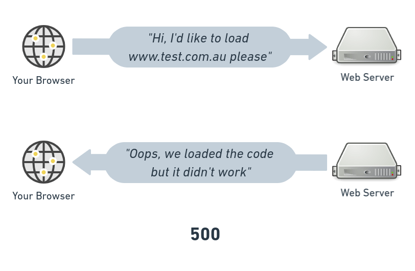 http status codes - what they really mean