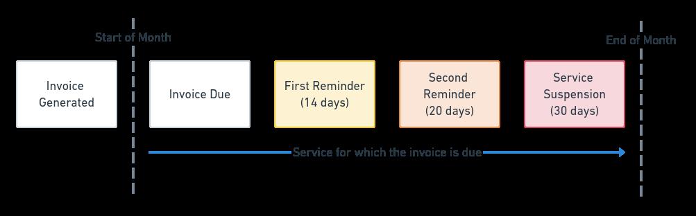 conetix billing options